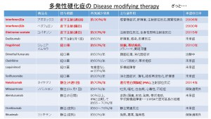多発性硬化症 disease modifying therapy