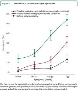 prevalence-of-polyneuropathy
