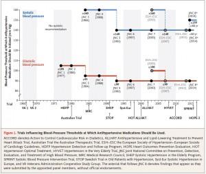 Trials-influencing-blood-pressure-thresholds