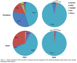 Genetic epidemiology of ALS