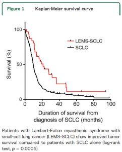 肺小細胞癌とLEMS