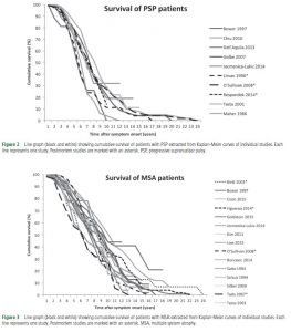 Predictors of survival in PSP and MSA