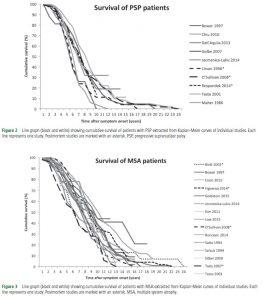 Predictors of survival in PSP and MSA