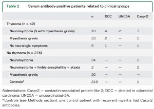 Serum antibody-positive patients