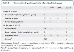Serum antibody-positive patients